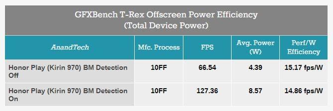 Resultados de GFXBench en Benchmarks de Huawei