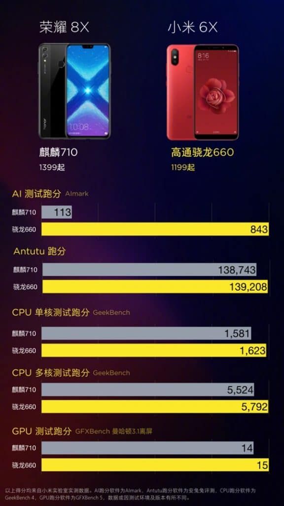 benchmark-honor 8x-xiaomi Mi 6X