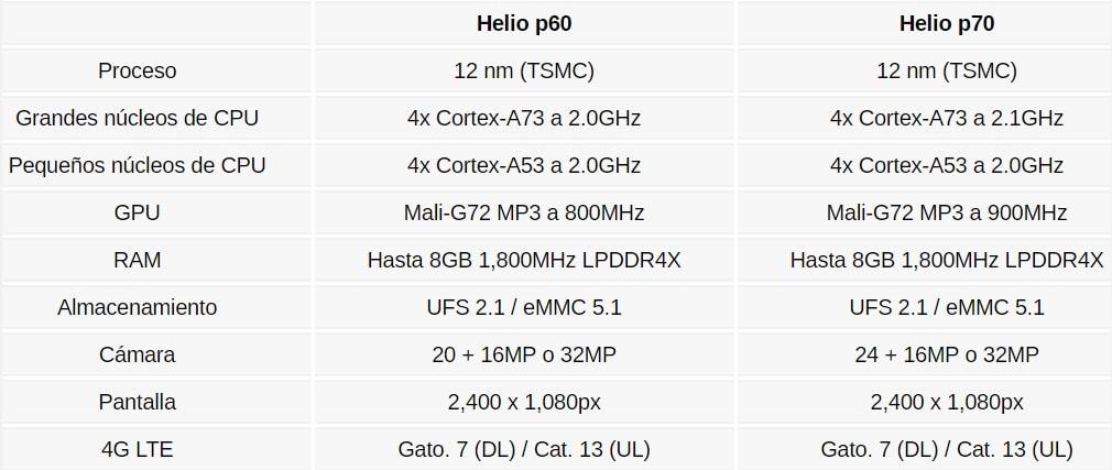 Helio P60 y Helio P70 tabla comparativa