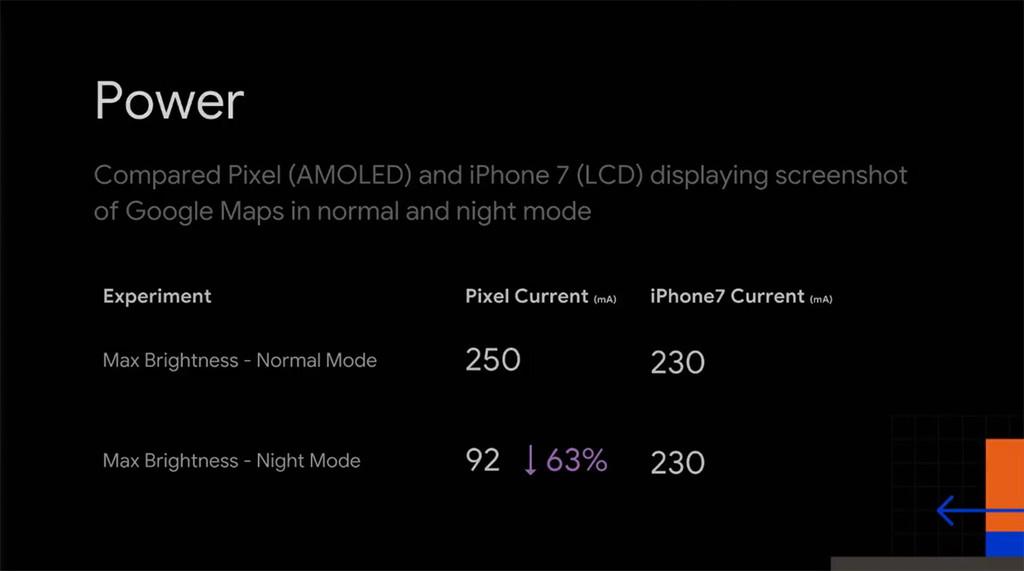 Comparativa de batería en pantallas AMOLED y LCD
